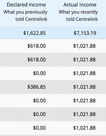 Life with HIV: Centrelink debt notice rip off - can't do