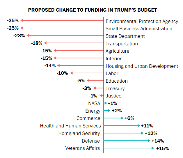 THE WESTERNER: What Trump Proposed Cutting In His 2019 Budget