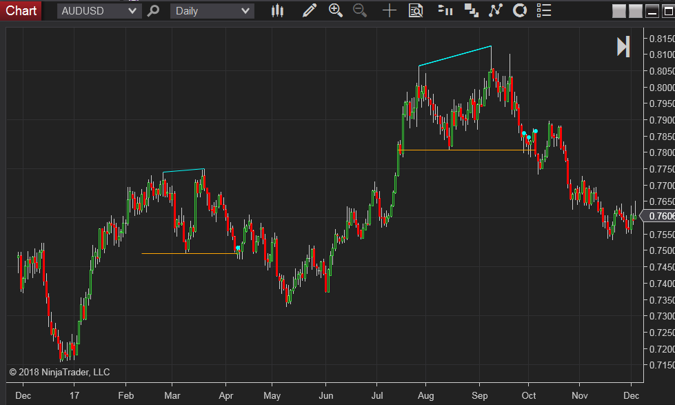 Double top chart pattern indicator with alert for Ninjatrader 8