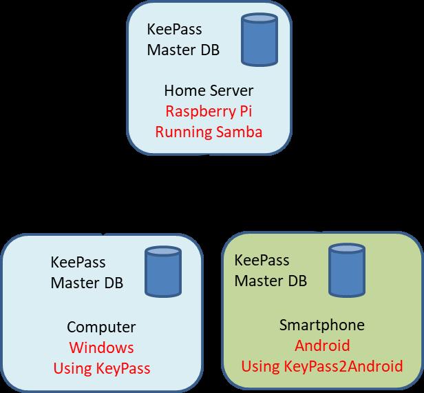 Mike Bond: Private KeePass Synchronization Between Desktop