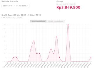 Grafik Transaksi Omzet Bukalapak Premium