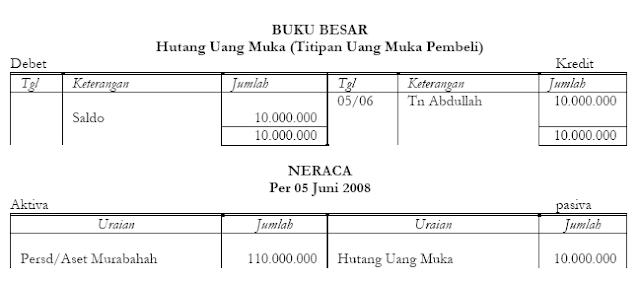 Akuntansi Murabahah Uang Muka 2
