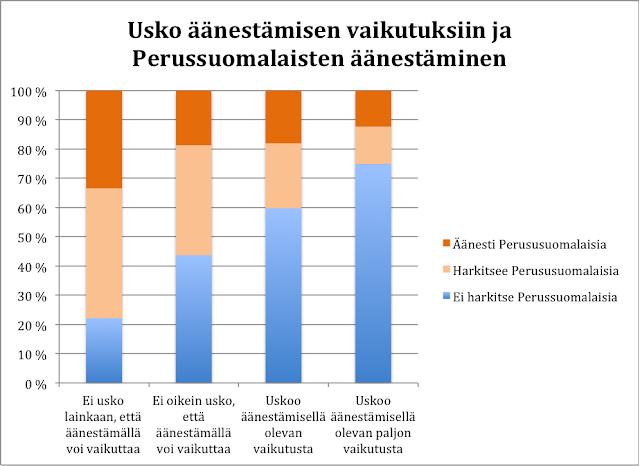 Mitä vähemmän uskoo äänestämisen vaikutuksiin, sitä todennäköisemmin äänestää perussuomalaisia