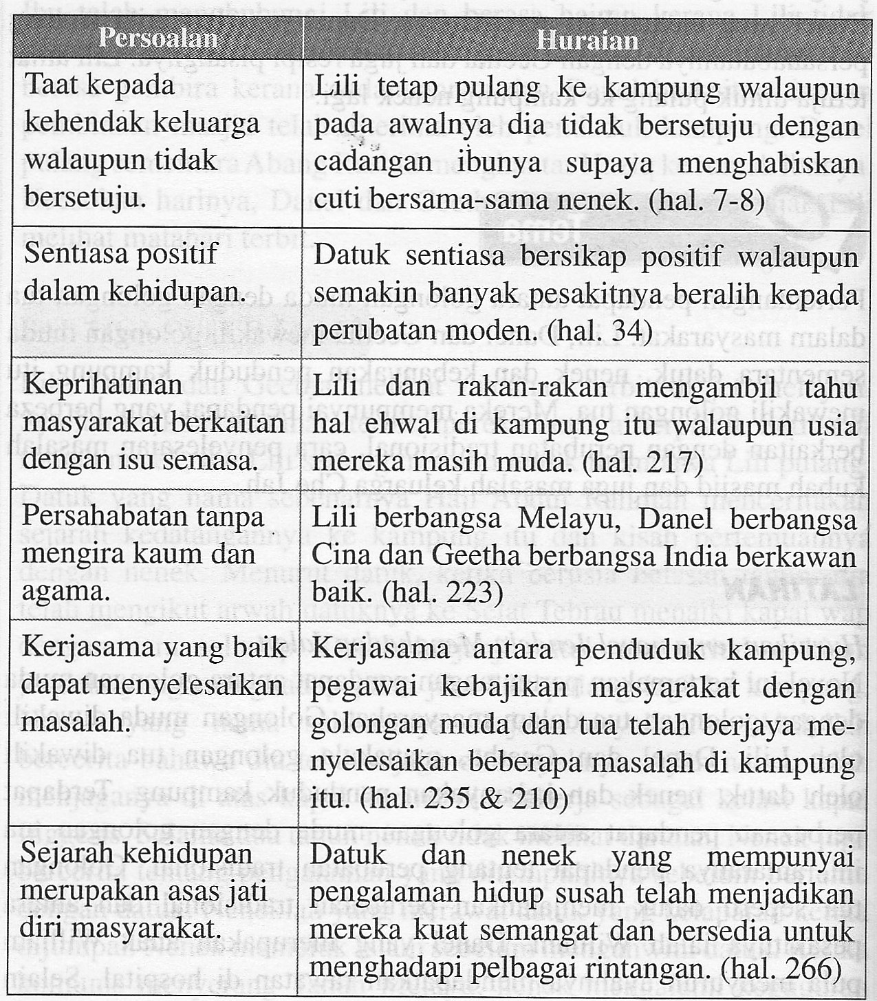 Soalan Novel Jendela Menghadap Jalan Malacca Z
