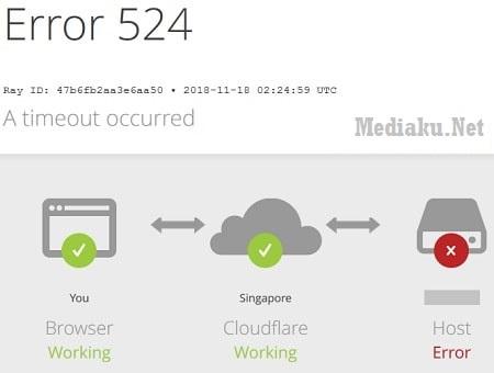 Solusi CloudFlare Error 524