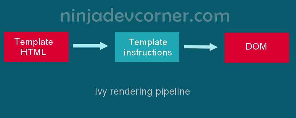 angular ivy rendering pipeline