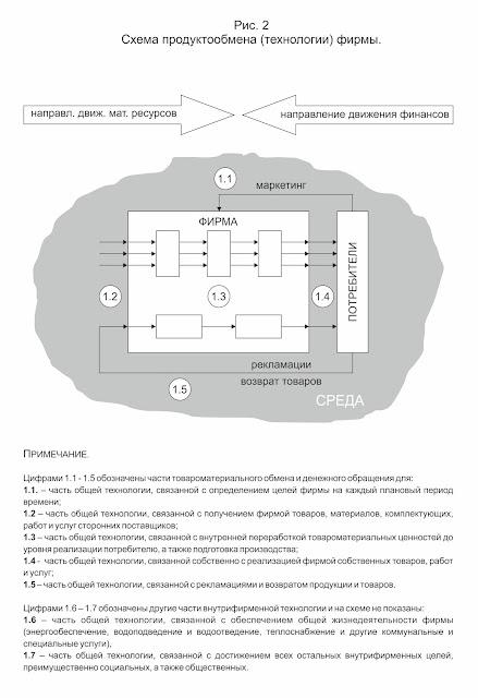 Схема сути экономики