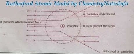 9 class science atomic structure part 2 chemistry notes info rutherford atomic model ccuart Gallery