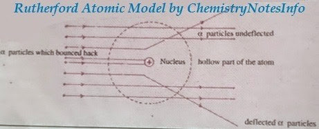 Rutherford Model of Atom | Chemistry Notes Info - Notes for 9, 10, 11, 12, BSc, MSc, Science Quiz, Chemistry GK, Infographics