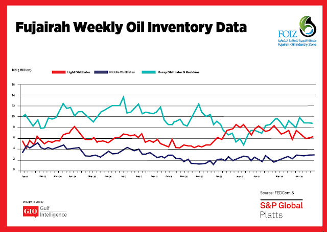 Chart Attribute: Fujairah Weekly Oil Inventory Data (Jan 9, 2017 - June 25, 2018) / Source: The Gulf Intelligence
