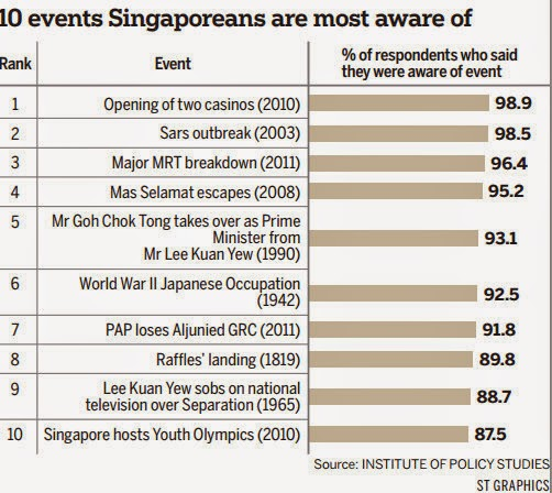 If Only Singaporeans Stopped To Think Casinos Sars Top