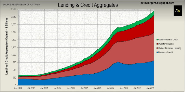 "Chart shows what has happened to the amount of ""narrow credit"""
