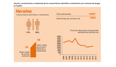 heroína-consumidores-admitidos-tratamiento