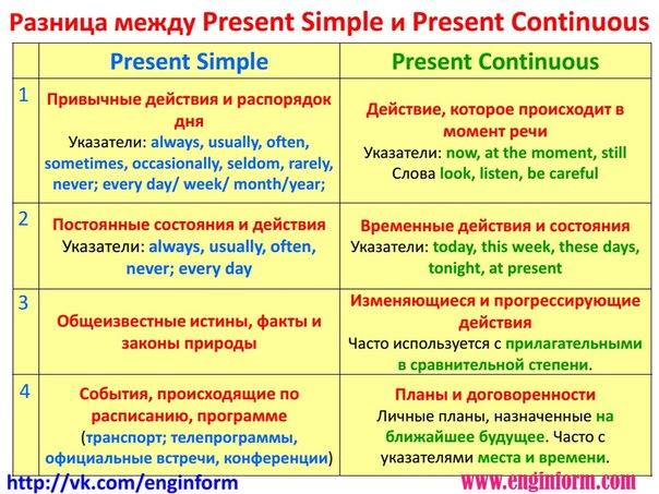 Таблица: Present Simple – Present Continuous | Разница в ...