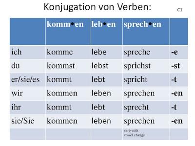 Modalverben dalam bahasa jerman