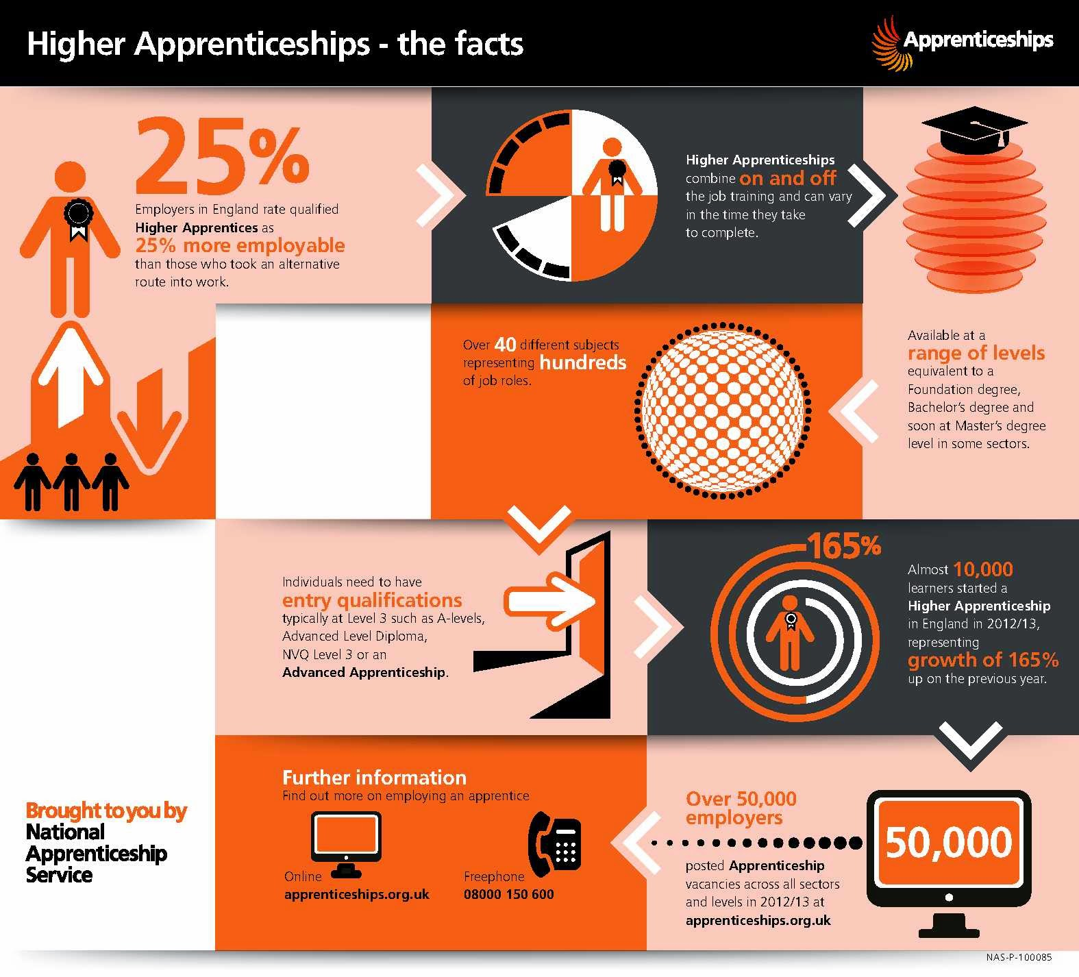 4 H On Twitter Check Out This Infographic On How To: Higher Apprenticeships