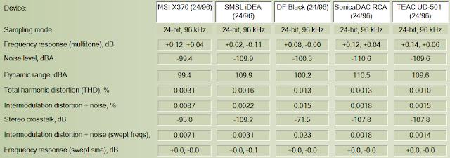 Archimago's Musings: MEASUREMENTS: MSI X370 SLI Plus AM4