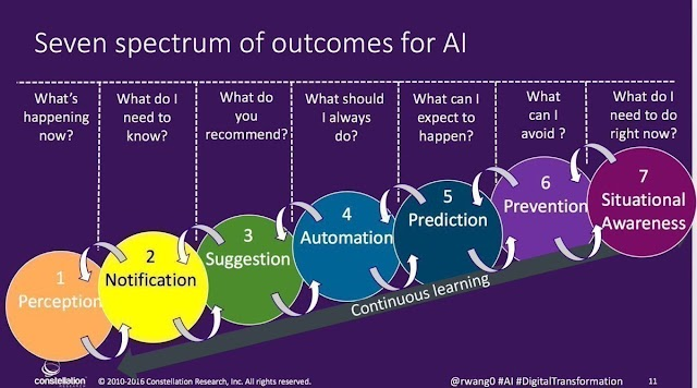 7 hal keluaran dari Artificial Intellegence
