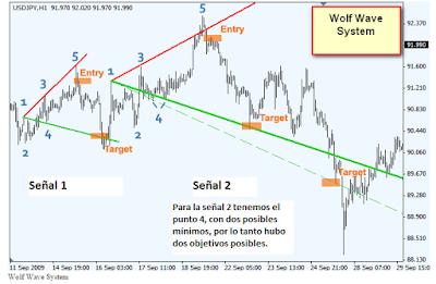 Sistema de trading de Ondas de Wolf para MT4