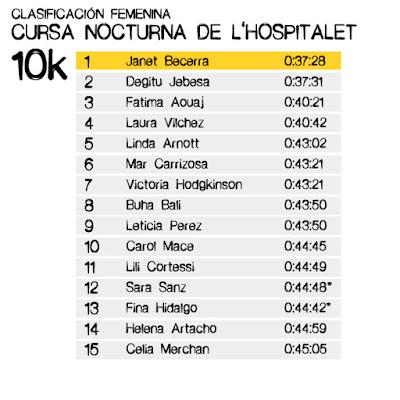 Clasificación Cursa Nocturna de l'Hospitalet 10k