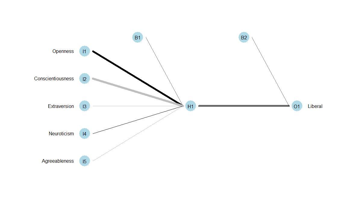 graph log regression library ggplot2 plotpart1 ggplot data politics model combined aes y politics model predicted x liberal plotpart1