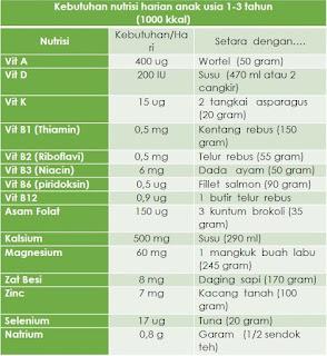 kebutuhan nutrisi harian anak