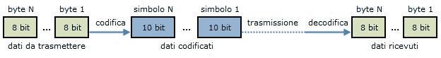 Codifica 8b10b
