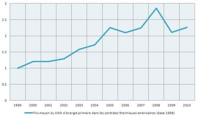 Energie et développement - Lien entre l'exploitation du gaz de schiste et les prix de l'électricité aux Etats-Unis