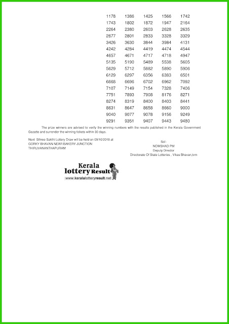 "Kerala Lottery Result; 25-09-2018 Sthree Sakthi Lottery Results ""SS-125"""