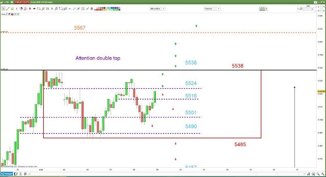 Plan de trading pour mardi 08/05/18 #cac40 $cac bilan
