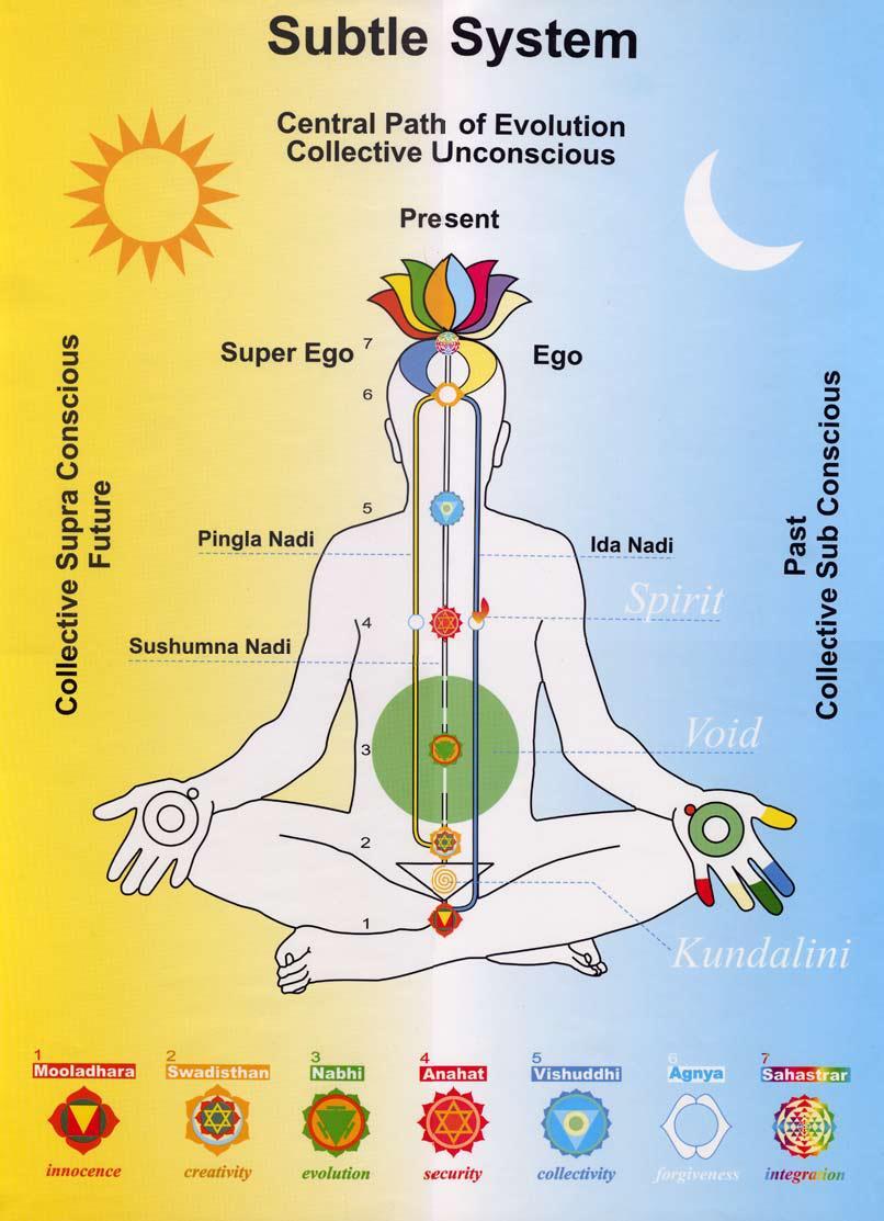 The Chakras With The Tarot Keys: YOGA LIFE: Chakras Kundalini & DNA