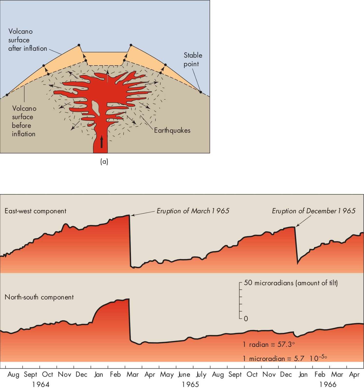 an analysis of a volcanic activity We investigate eruptive activity by analysis of thermal-alert data from the modis ( moderate resolution imaging spectrometer) thermal infrared satellite instrument.