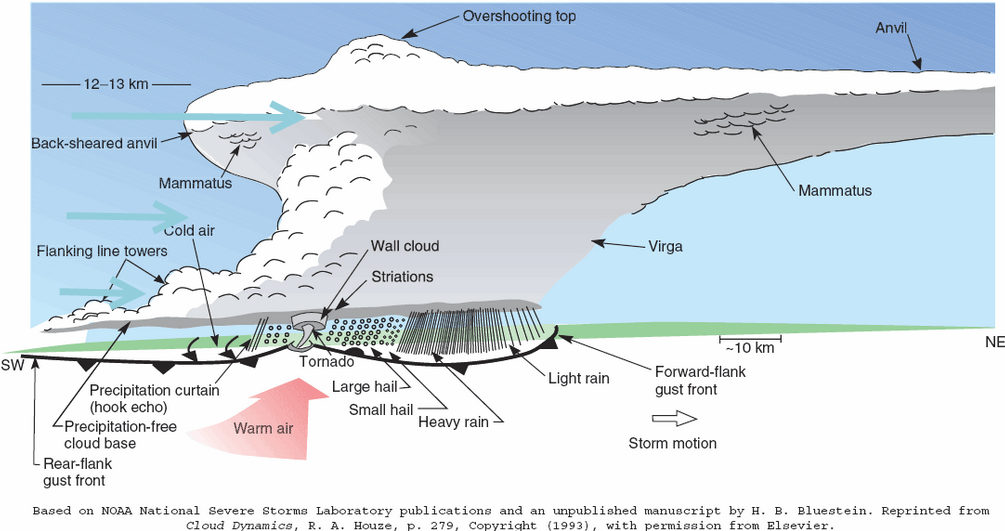 Head In The Clouds 101 Supercell Thunderstorms