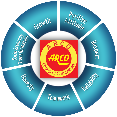 Arco Road Service ARS Logistics: BRANCHES