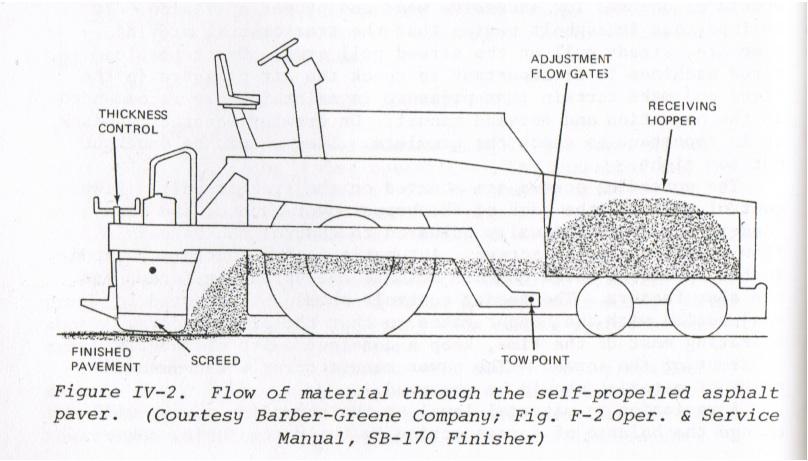 Asphalt Paving Manual (1978)