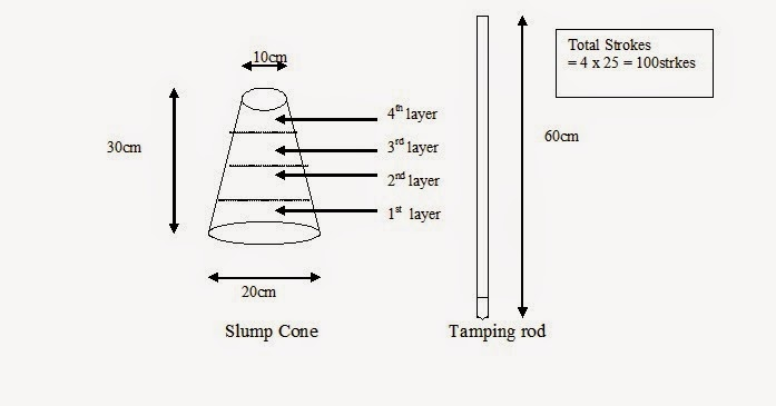 how to find the vertical hight of a cone