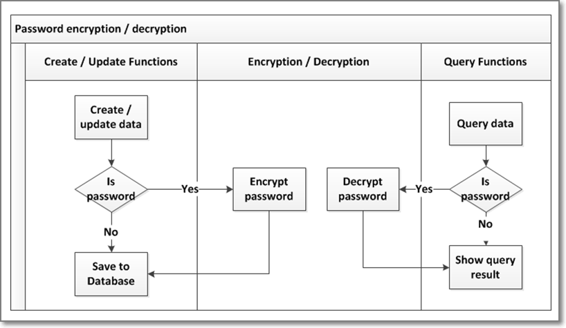 albert's blog: [Java] Encryption and Decryption with AES
