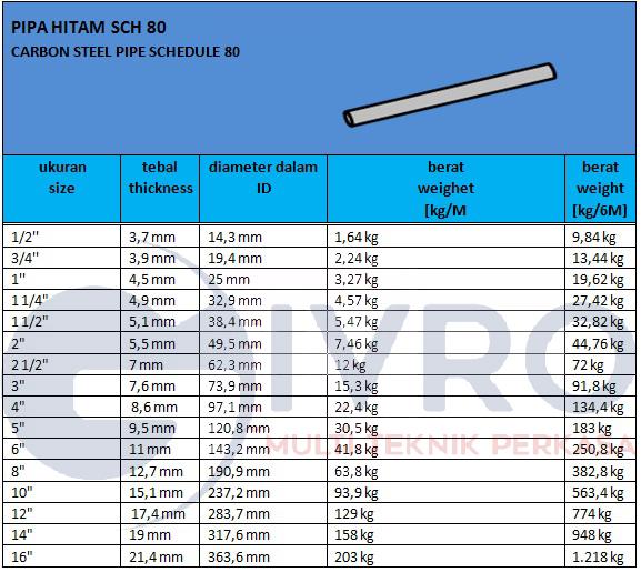 Ukuran Pipa Baja Hitam Produsen Pabrik Pipa Hitam Distributor Jual Pipa Hitam Berkualitas