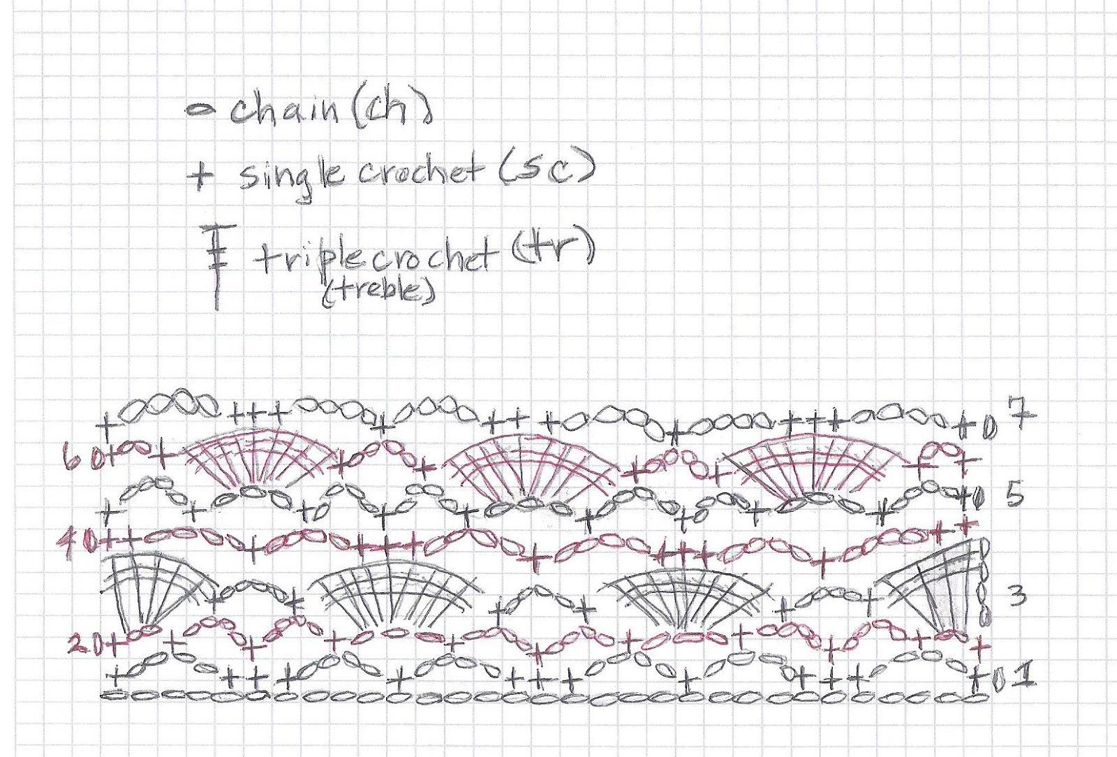 Crochet Parfait Shell Pattern Pillowghan