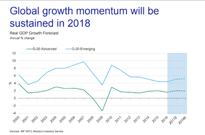 Global Economic Outlook 2018