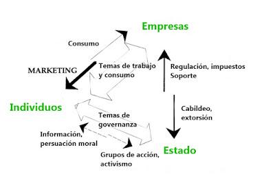 consumo sustentable y producción sustentable