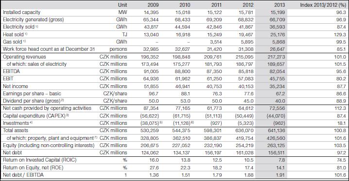 Cez annual report 2013