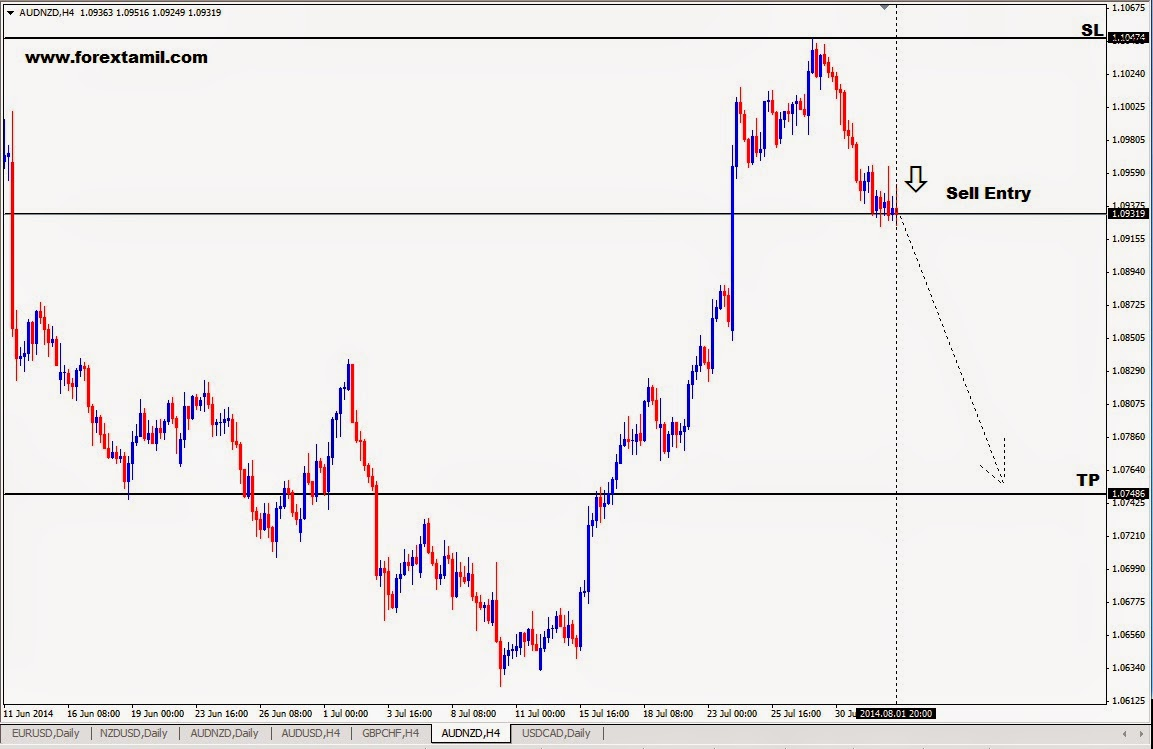 Fx Signals Live,Learn Forex Currency Trading Online, Forex Trading,Live Trading Signals Free,Eur Usd Free Signals