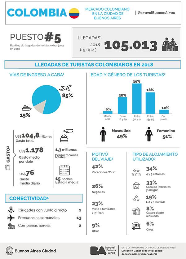 turistas-colombianos-viajan-Buenos-Aires-turismo-viajes-destinos-hoteles