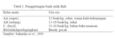 Tabel Kriteria Panen