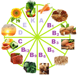 Which vitamins are better for any ill health problems.