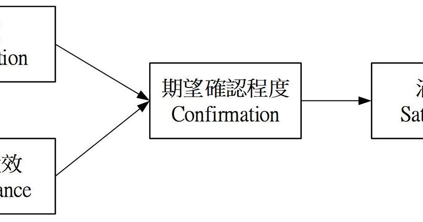 模型寶庫: 期望確認理論(Expectation Confirmation Theory)在教育領域中學術應用