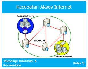 Materi Pelajaran Teknologi Informasi dan Komunikasi (TIK) Kecepatan Akses Internet SMP/MTs Kelas 9 library pendidikan