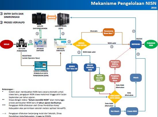 Download Panduan Verval NISN Peserta Didik Kemdikbud 2016 Dapodikdasmen SD/SMP/SMA/SMK