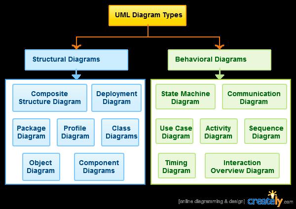 UML - Modeling Types